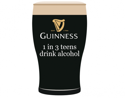 One in three high schoolers drink alcohol and one in six binge drink, according to Fox News. Infographic by: Ian McWeeney
