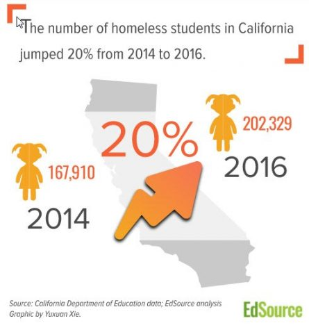 The population of homeless students in California schools has been growing at an astounding rate. Photo: California Department of Education