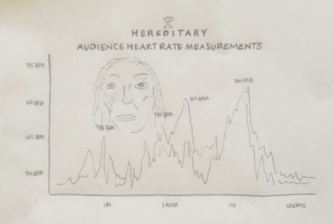 A24 films Hereditary heart rate challenge. These are these are real results from selected screenings of Hereditary audience members fit bit information throughout the movies run time. Drawing by: Tatum Luoma