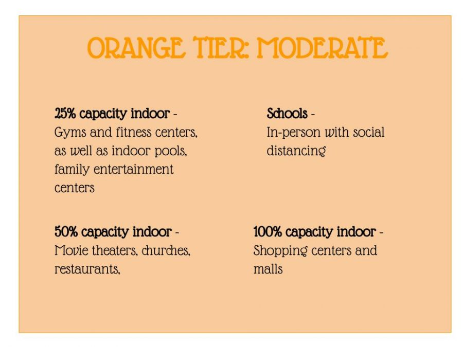 Currently, Ventura County is in the orange tier. We have made a huge improvement and many establishments are able to open indoors and in-person. Infographic by: Elise Sisk