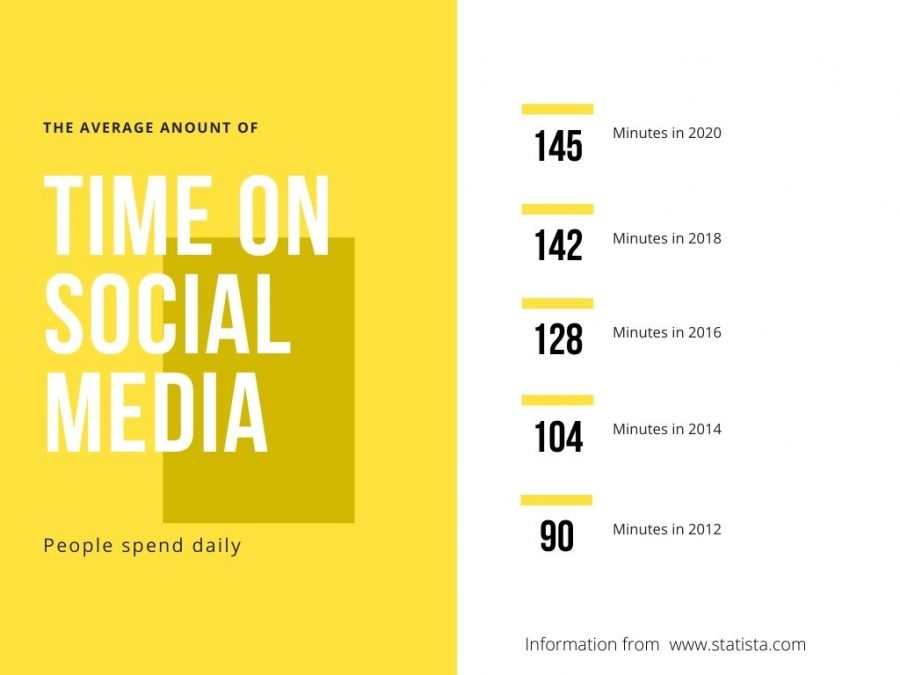 This data from Statista shows engagement in social media has been steadily increasing since 1977 when it was invented. Graphic by: Olive Kranzler