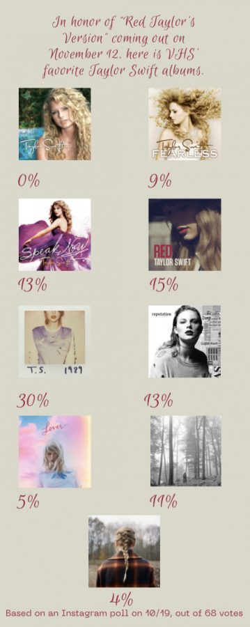 What is Ventura Highs favorite Taylor Swift album?
